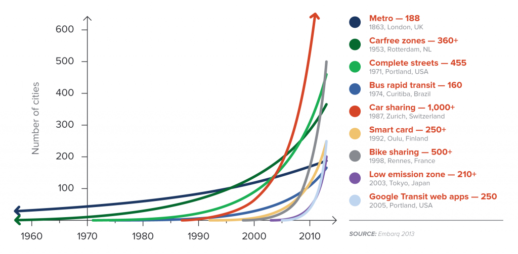 A range of smart transport systems have taken off in numerous cities worldwide since 2000.