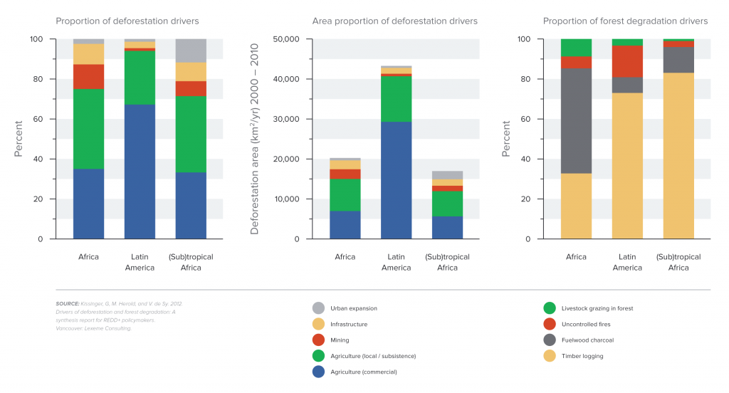 Proximate causes of tropical deforestation and forest degradation (2000-2010)