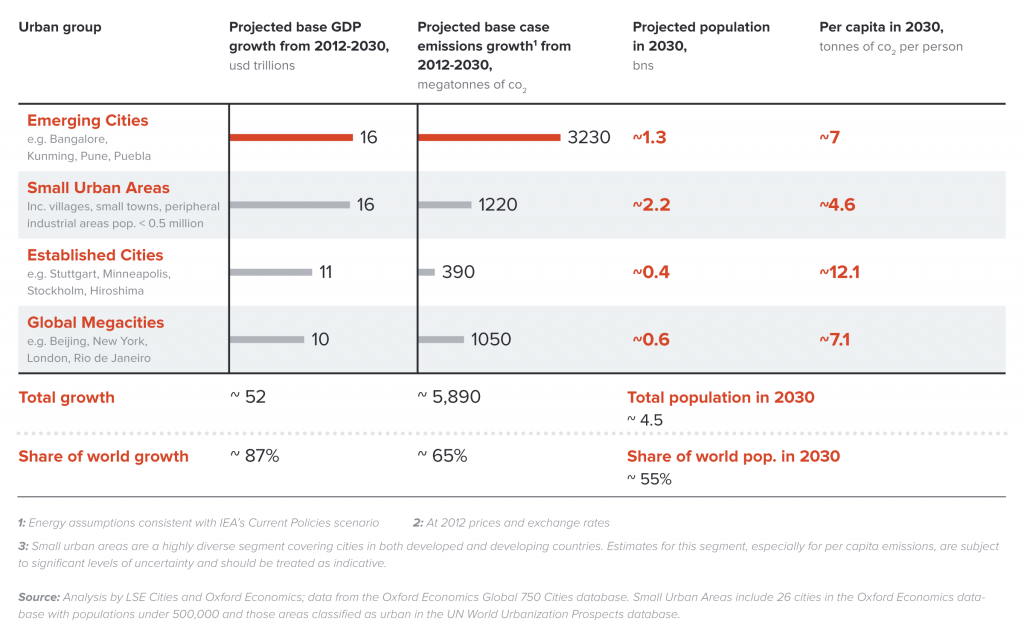 Emerging Cities will play a particularly significant role in determining the future shape of the global economy and carbon emissions out to 2030.