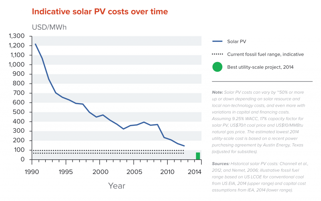 Indicative levelised costs of solar PV electricity over time, and estimated lowest utility-scale cost to date, compared to a global reference level for coal and natural gas.