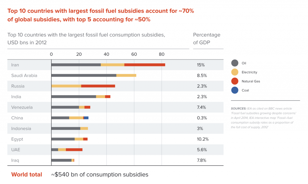 Fossil fuel consumption subsidies in emerging and developing countries, 2012
