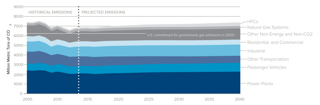 U.S. Actual and Projected Greenhouse Gas Emissions by Sector, 2005–40