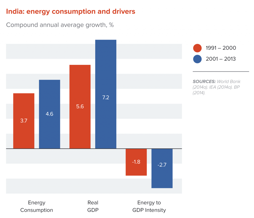 India: energy consumption and drivers