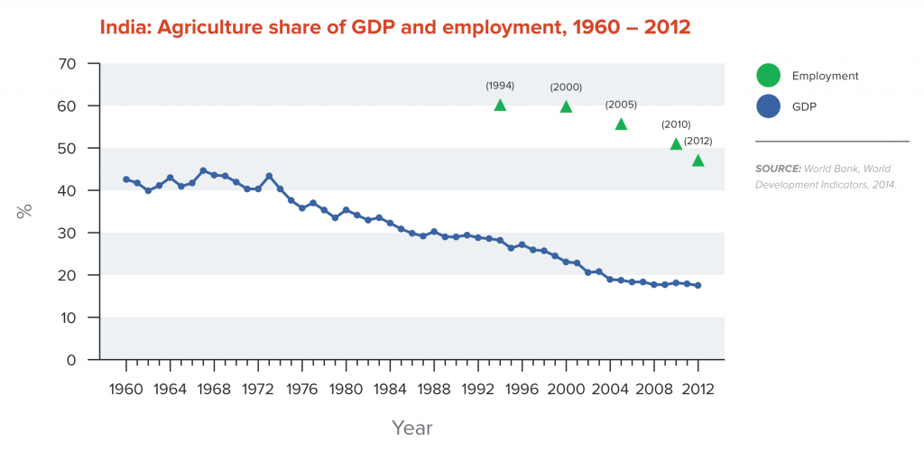India: Agriculture share of GDP and employment, 1960-2012