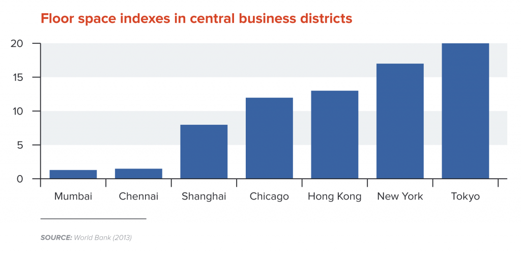 Floor space indexes in central business districts
